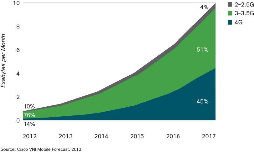 Weltweite Nutzung mobiles Internet 2012 bis 2017