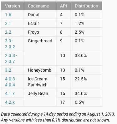 Android Verteilung Juli 2013