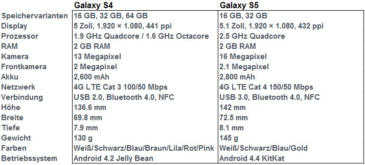 Samsung Galaxy S4 S5 Vergleich
