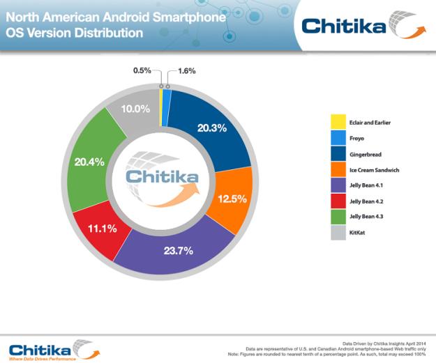 Android Verteilung KitKat Update