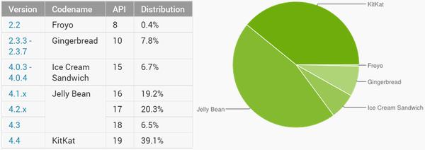 Android Verteilung Januar