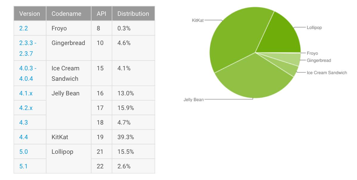 Android Verteilung August 2015