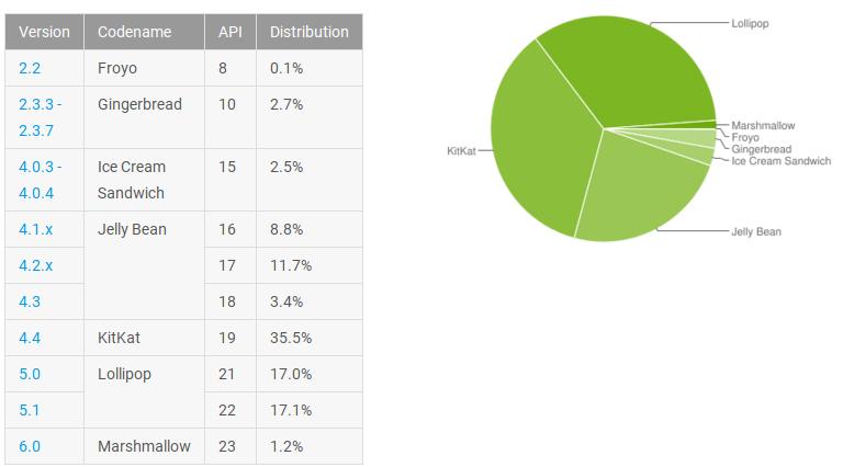 Android Verteilung Februar 2016