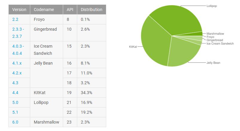 Android Verteilung März 2016